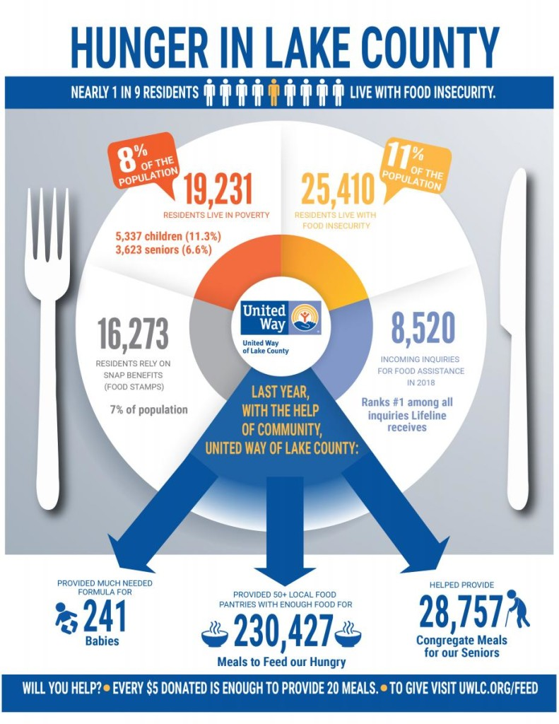 Hunger in Lake County2_Infographic
